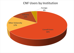CNF users by institution